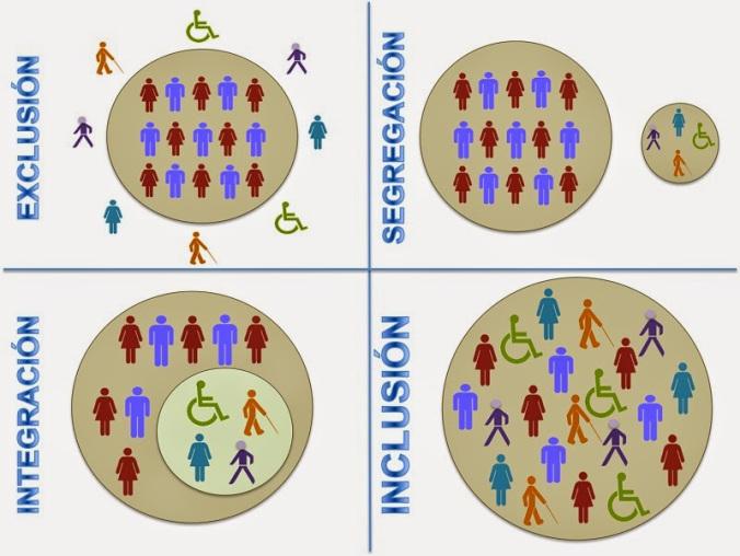 Imagen que muestra cuatro situaciones distintas que hacen referencia a las diferencias entre inclusión, integración, segregación y exclusión.